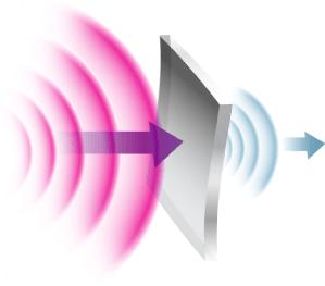 Control de ruido y vibraciones.